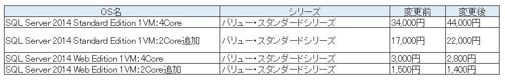 Windows Server OSオプション提供価格表