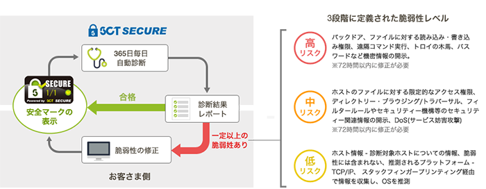 「SCT SECURE」の概要